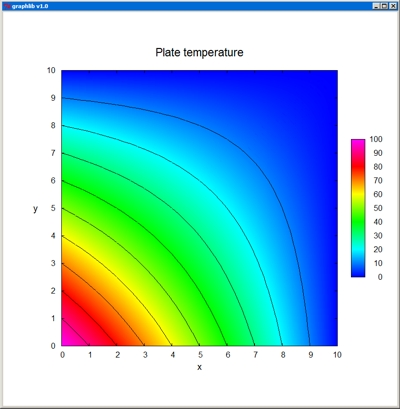 Introduction to Numerical Programming